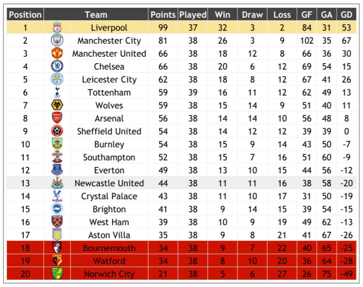 NUFC Hotspot Homepage Newcastle Premier League Standings